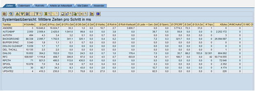 performance analysen in sap bw: Blick in die st03n