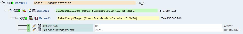 Abbildung 4: Berechtigungsobjekt S_TABU_DIS (Tabellenpflege)