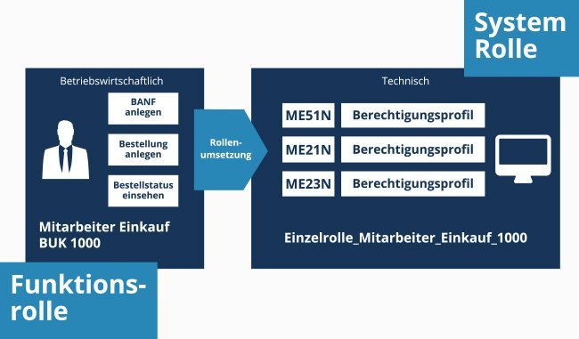 SAP-Berechtigungskonzept_Bild-1