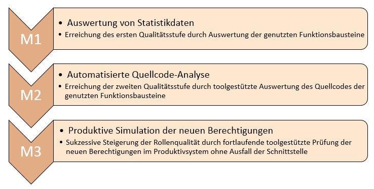 Prozess: Berechtigungsoptimierung der RFC-Schnittstellenbenutzer