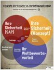 Infografik SAP Security vs Berechtigungskonzept