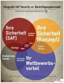 Infografik SAP Security vs Berechtigungskonzept