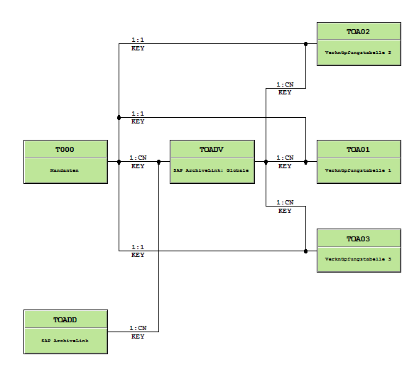 SAP Tabellen grafisch anzeigen