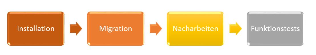 SAP Business Connector Migration Standard-Vorgehensweise