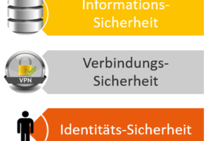 SAP Cloud Security Strategie