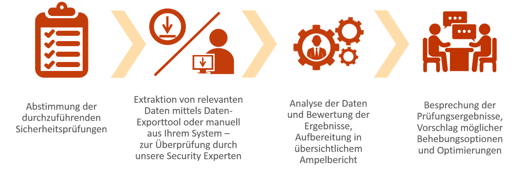 Ablauf der SAP Security Challenge