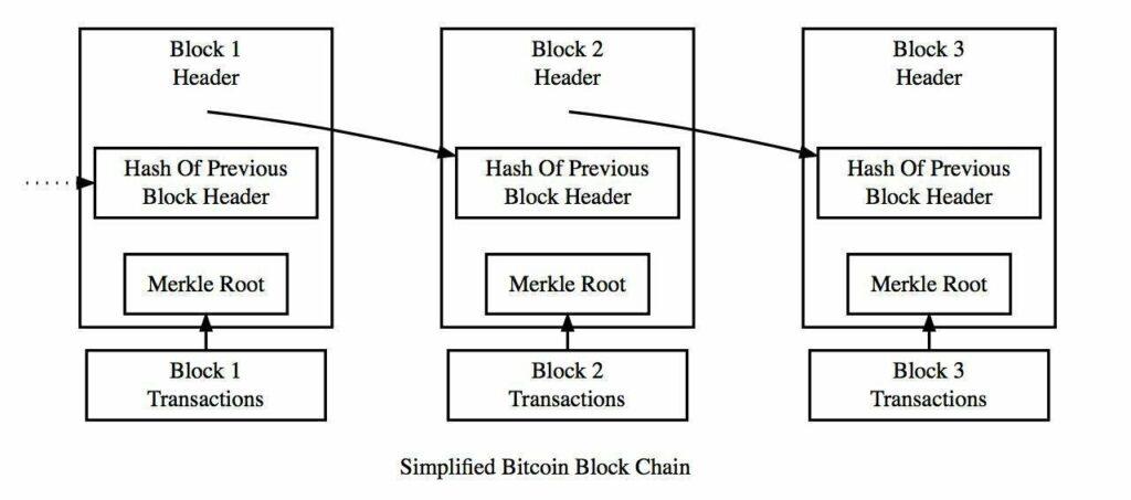 Transaction in the Blockchain