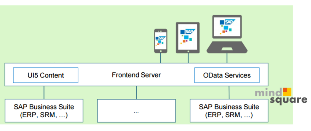 Architektur_Überblick_SAP_Gateway_SAP_Fiori