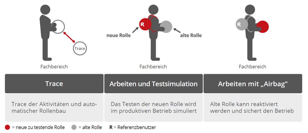 XAMS Vorgehen bei der Erstellung minimal berechtigter SAP Rollen