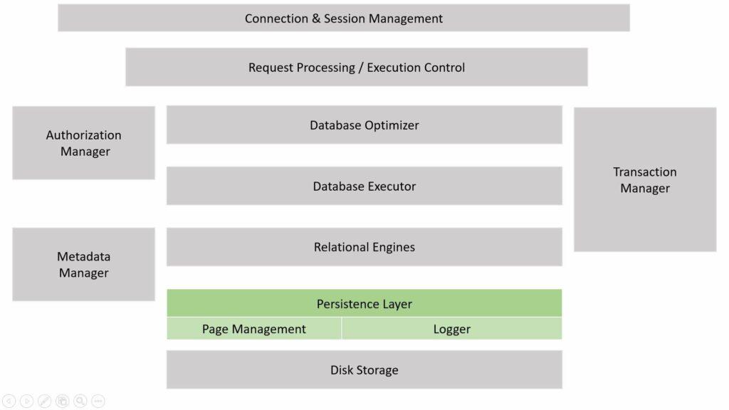 SAP HANA DB Schichten-Modell