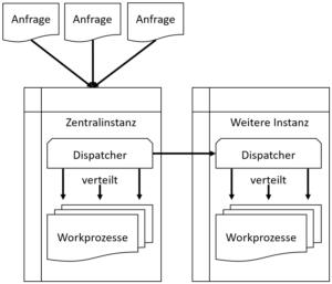 SAP Instanzen und Workprozesse