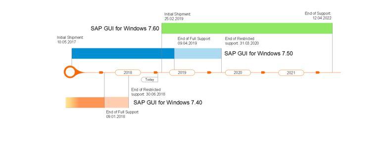 SAP GUI 7 60 ist verfügbar - RZ10