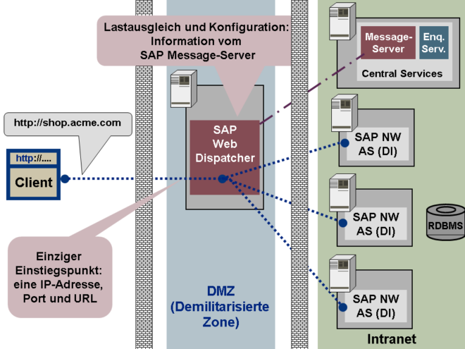 Abb. 1: SAP Web Dispatcher in der Systemlandschaft