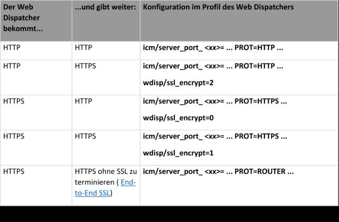 Abb. 2: Tabelle der möglichen Szenarien mit dem SAP Web Dispatcher