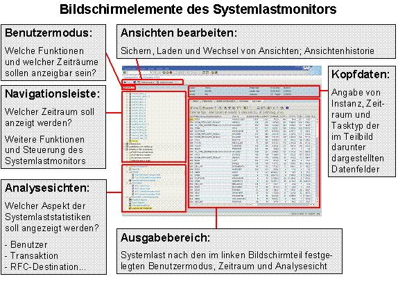 Abb. 2: Bildschirmelemente des Workload-Monitors (Quelle: SAP)
