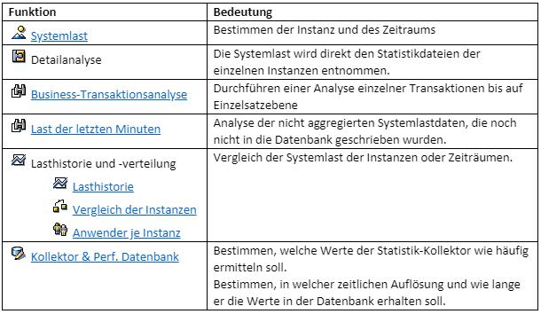 Abb. 3: Funktionen und Bedeutungen der Bildschirmelemente (Quelle: SAP)