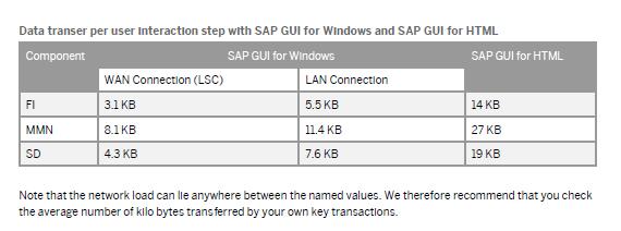 Datenvolumen pro SAP GUI Dialog-Schritt mit und ohne LSC-Option