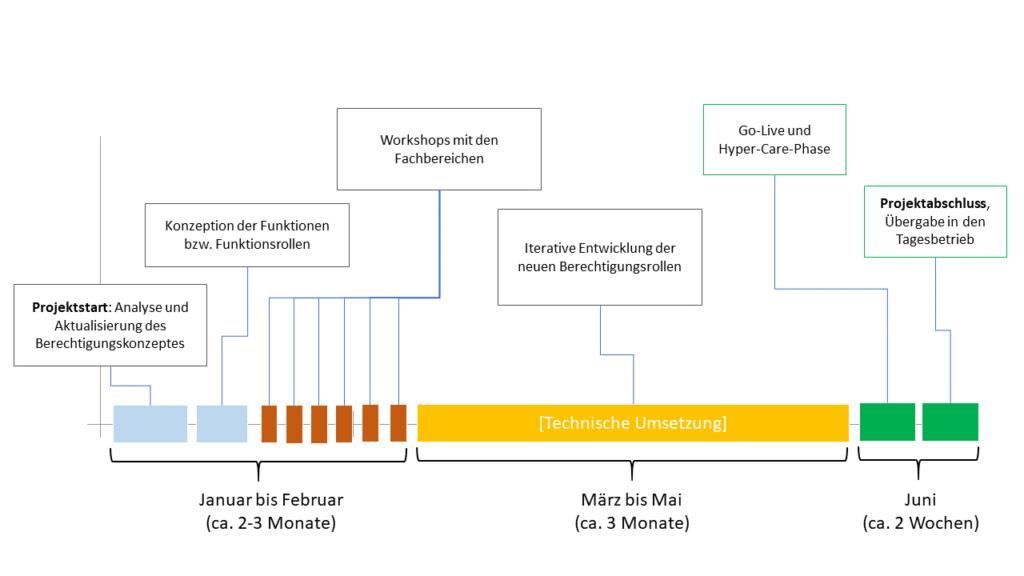 SAP Berechtigungsprojekt