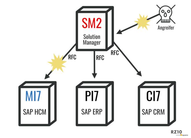 Über den Solution Manager und die RFC-Schnittstellen hat der Angreifer Zugriff auf mehrere Systeme