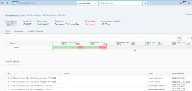 Cloud Availability Center - Details zur Störung