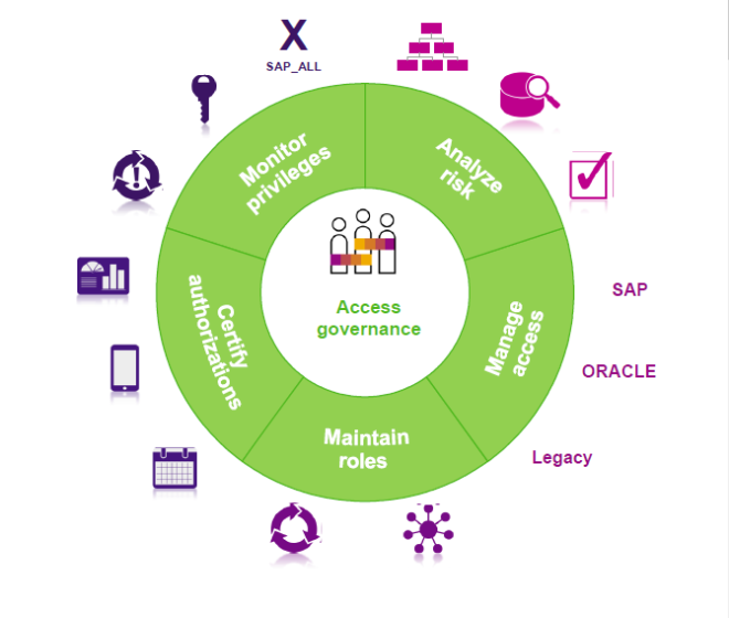 SAP Access Control 12