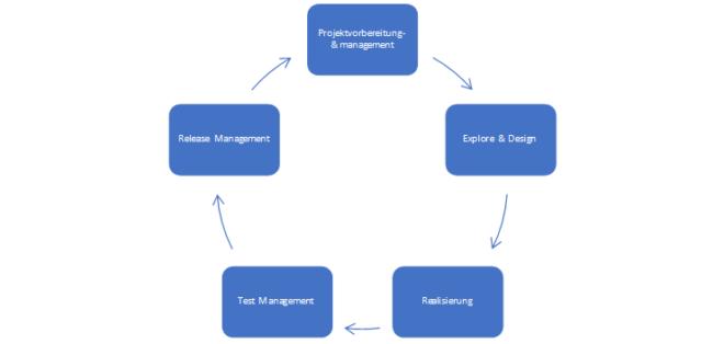 Die 5 Phasen des Projektlebenszyklus