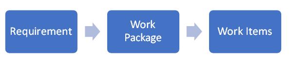 Aufteilung der Gesamtanforderung in Arbeitspakete und Work Items