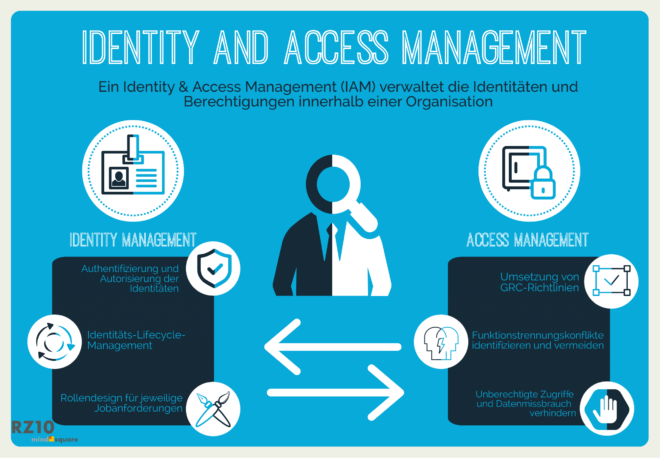 Identity & Access Management (IAM) für SAP
