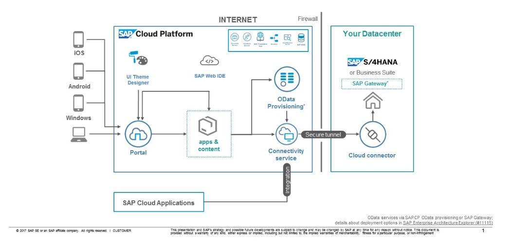 KnowHow: SAP Cloud Platform Portal