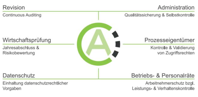 CheckAud - Software zur Überprüfung von Berechtigungen und Sicherheit von IBS Schreiber