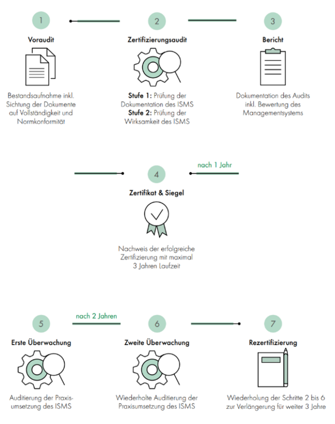 ISO 27001 Zertifizierungsprozess DEKRA